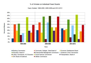 percentage women on boards