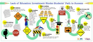 Lack of Education Investment Blocks Students' Path to Success