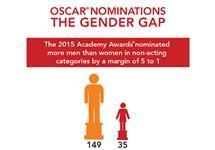Oscars Nominations Gender Gap